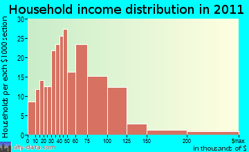 Marilla household income distribution