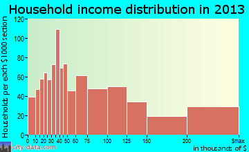 Coronado household income distribution