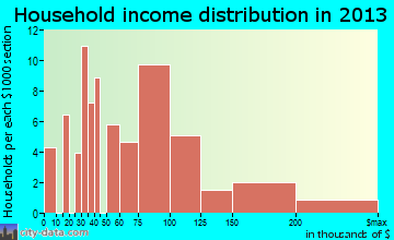 Corralitos household income distribution