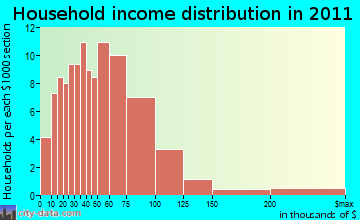 Byron household income distribution