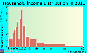 Arietta household income distribution