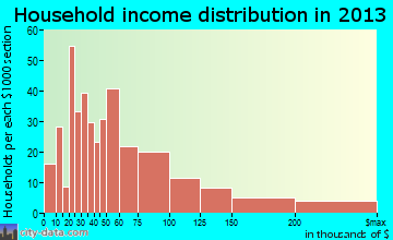 Cotati household income distribution