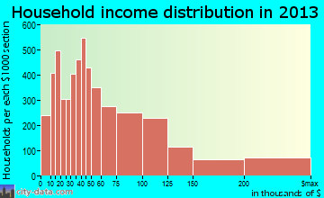 Costa Mesa household income distribution