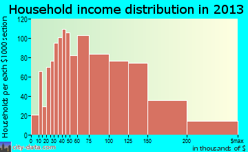Apex household income distribution