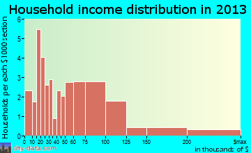 Beech Mountain household income distribution