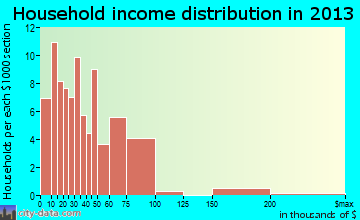 Bryson City household income distribution