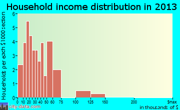 Bunn household income distribution