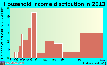 Cedar Rock household income distribution