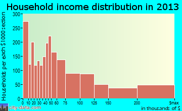 Chapel Hill household income distribution
