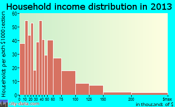 Crestline household income distribution