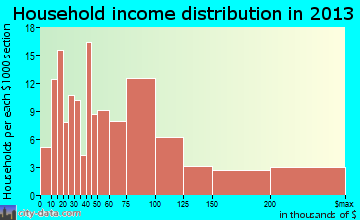 Crockett household income distribution