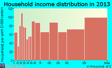 Cupertino household income distribution