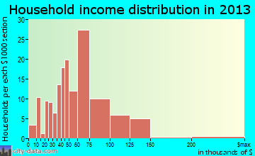 Fairfield Harbour household income distribution