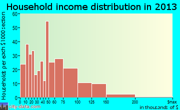 Gibsonville household income distribution