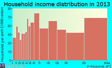 Danville household income distribution