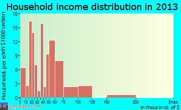 Harkers Island household income distribution