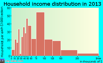 Harrisburg household income distribution