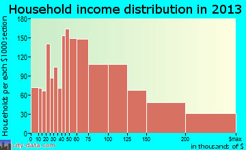 Huntersville household income distribution