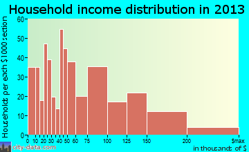 Del Aire household income distribution