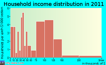 Kirkland household income distribution