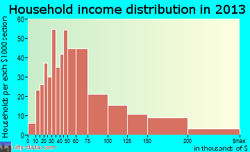 Lake Norman of Catawba household income distribution
