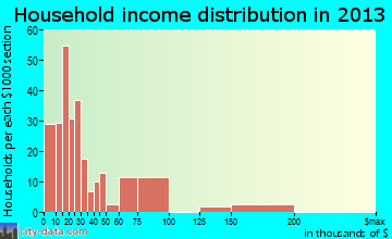 Louisburg household income distribution
