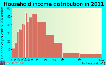 Masonboro household income distribution