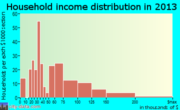 Denair household income distribution