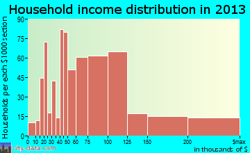 Morrisville household income distribution