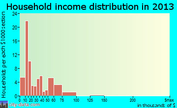 Norlina household income distribution