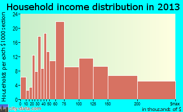 Oak Ridge household income distribution