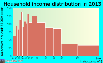 Diamond Bar, CA household income