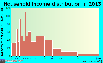 Dixon household income distribution