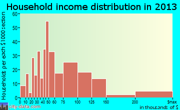 Seven Lakes household income distribution