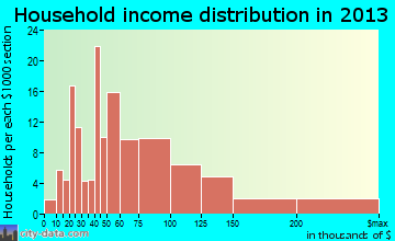 Southern Shores household income distribution