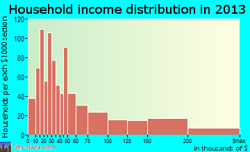 Southern Pines household income distribution