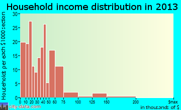 Spencer household income distribution