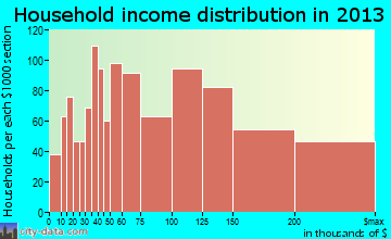 Dublin household income distribution