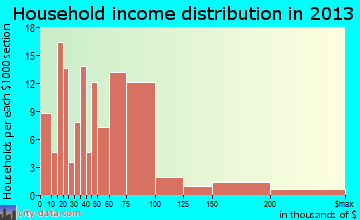 Surf City, NC household income