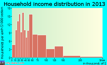 Tobaccoville household income distribution