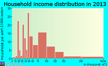 Whispering Pines household income distribution
