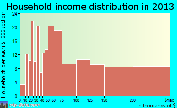 East Foothills household income distribution