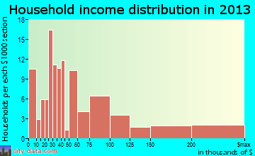 Wrightsville Beach household income distribution