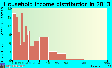 Carrington household income distribution