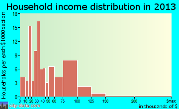 Crosby household income distribution