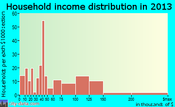 East Richmond Heights household income distribution