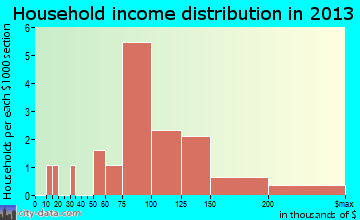 Frontier household income distribution