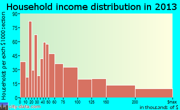 East San Gabriel household income distribution