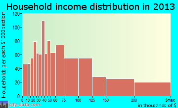 El Cerrito household income distribution