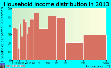 El Dorado Hills household income distribution